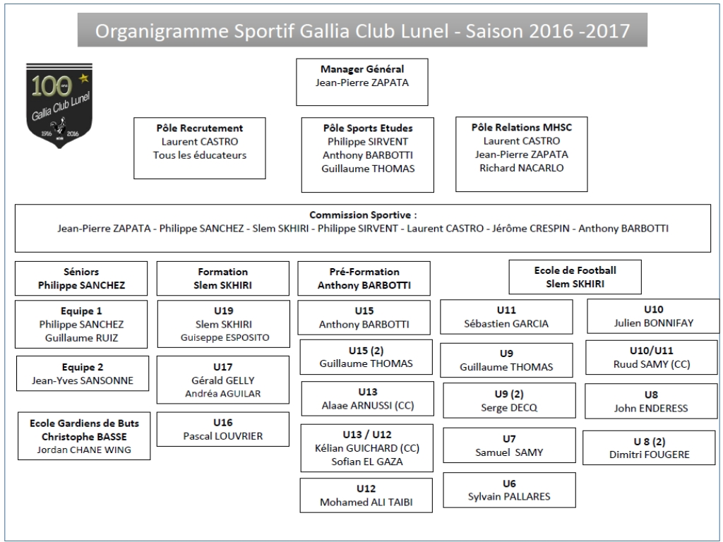 Organigramme Sportif 2016/2017